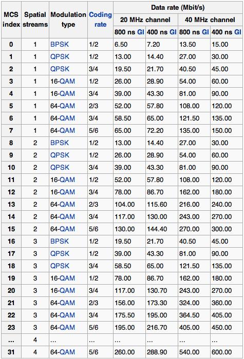 802.11MCS.Wikipedia