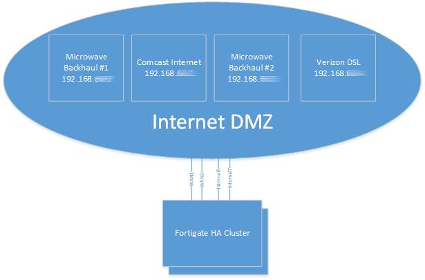 Evaluating the world of WAN link-load-balancing (SD-WAN