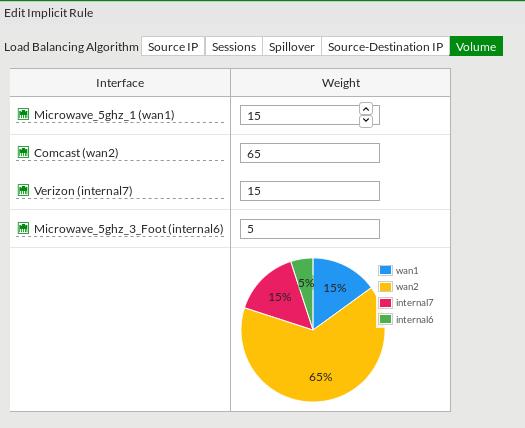 Evaluating the world of WAN link-load-balancing (SD-WAN