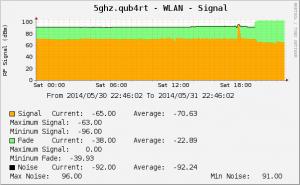 Signal Graph